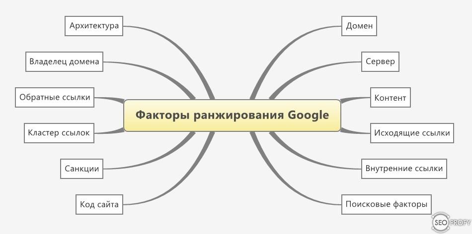 google-factors